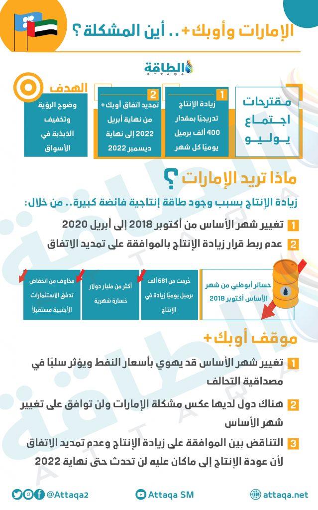 أنس الحجي - موقف الإمارات من أوبك+