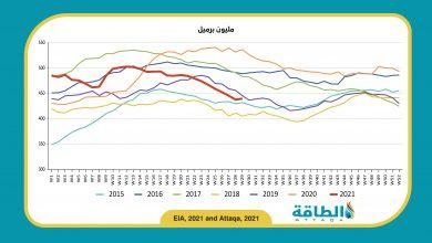 Photo of ارتفاع مخزونات النفط الأميركية للمرة الأولى في 9 أسابيع