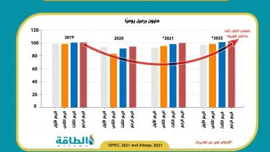 Photo of أوبك تتوقع ذروة جديدة للطلب العالمي على النفط (إنفوغرافيك)