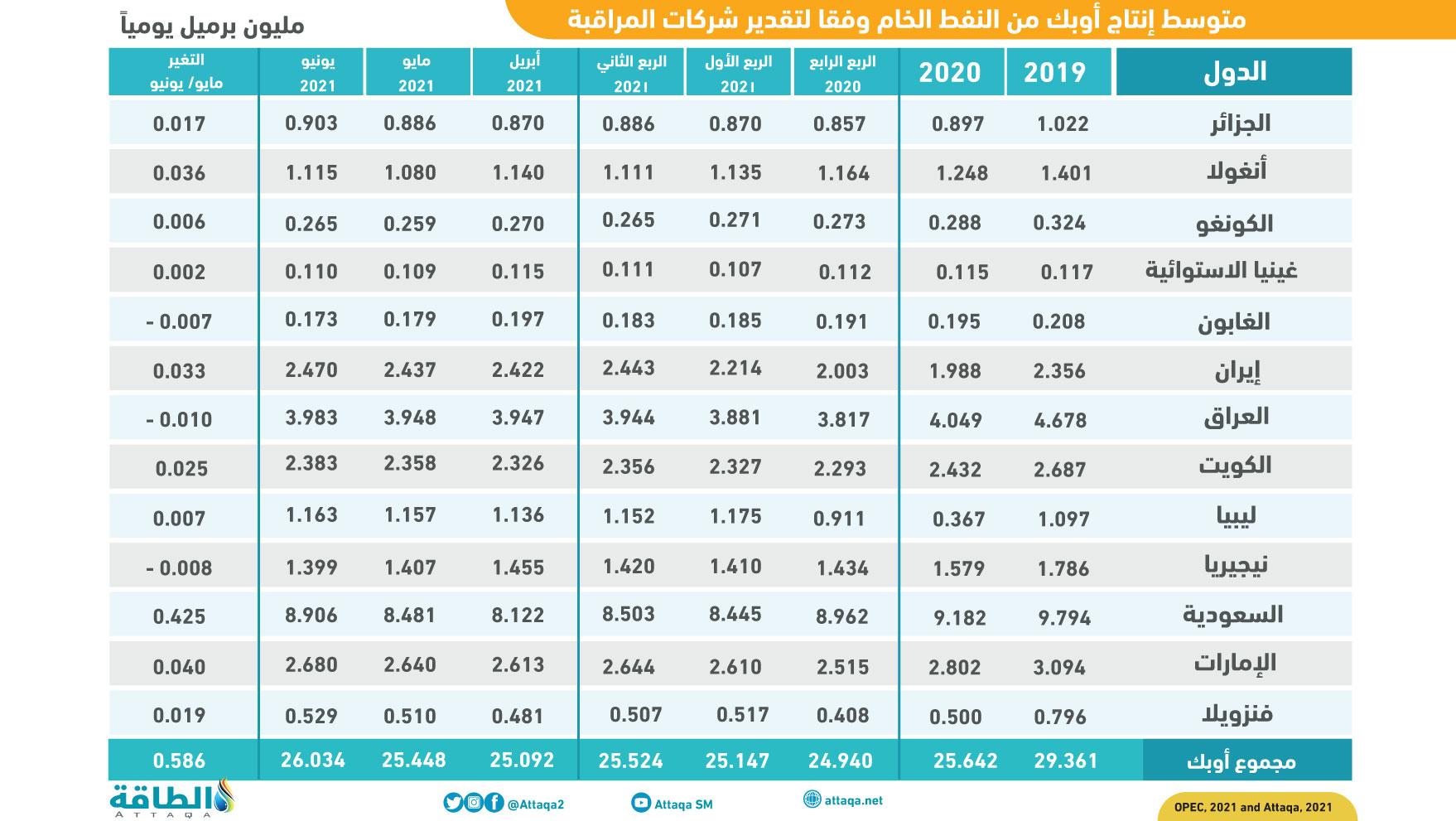 متوسط إنتاج أوبك من النفط الخام