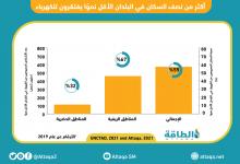 Photo of 570 مليون شخص في 46 دولة يفتقرون للكهرباء (تقرير)