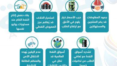Photo of 7 رسائل من وكالة الطاقة بشأن مأزق أوبك+ (إنفوغرافيك)
