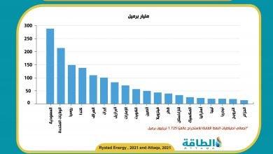 Photo of تقرير صادم: احتياطيات النفط أقل من المعلن