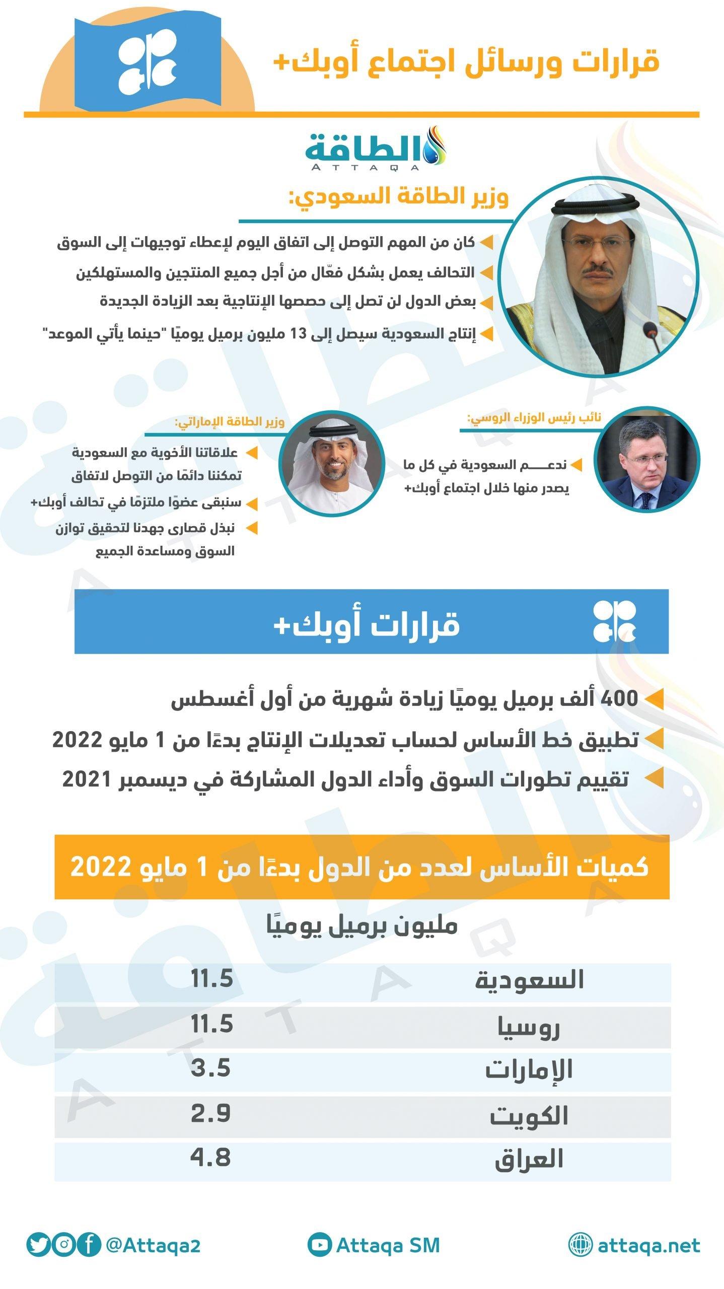 أوبك- أوبك+ - المملكة العربية السعودية