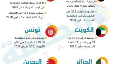 Photo of أبرز خطط العرب لتوليد الكهرباء من الطاقة المتجددة (إنفوغرافيك)