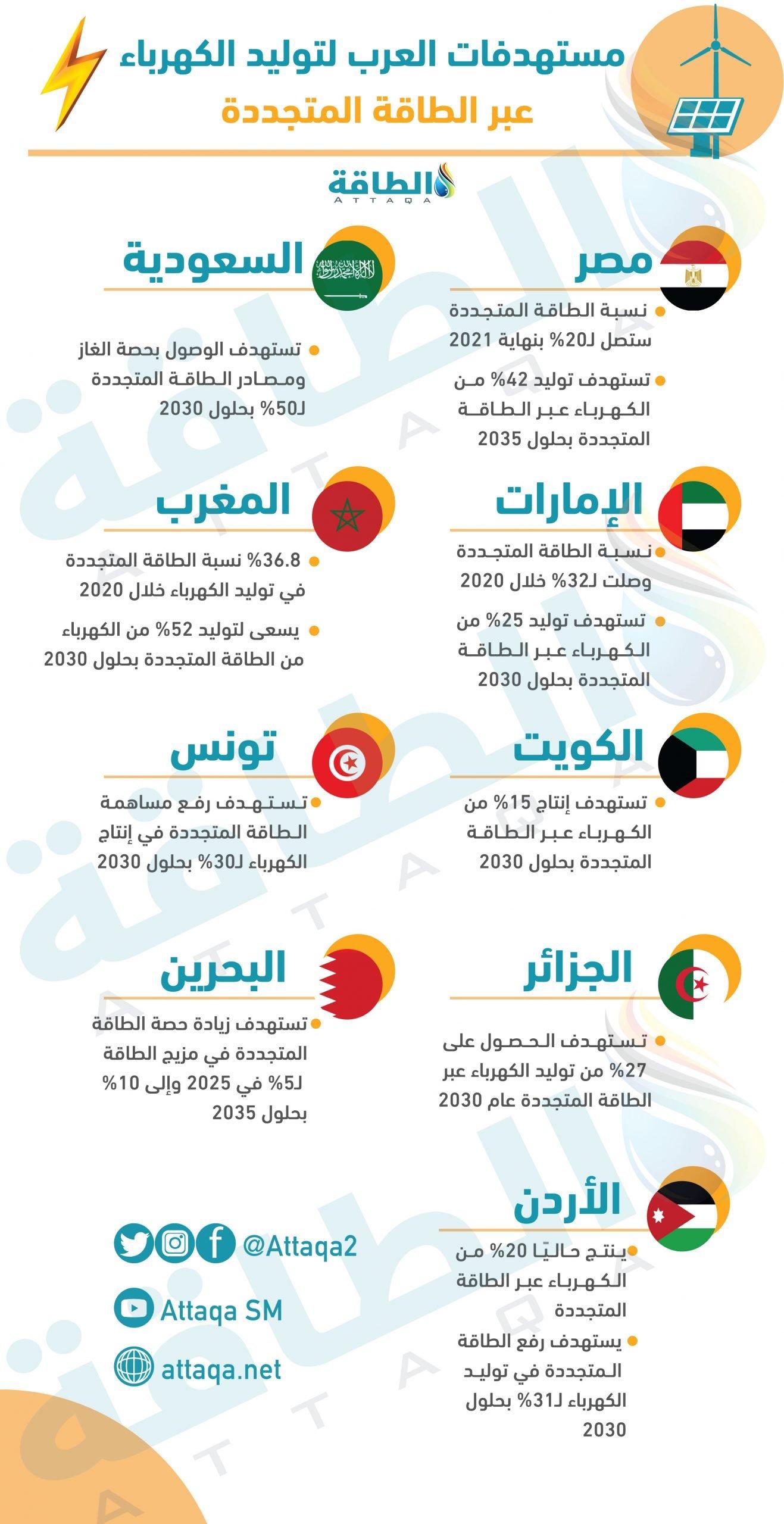 توليد الكهرباء - العرب - الطاقة المتجددة