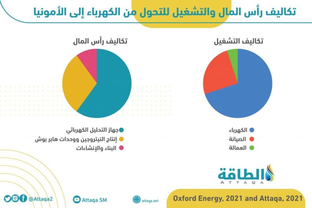 الهيدروجين وتحول الطاقة