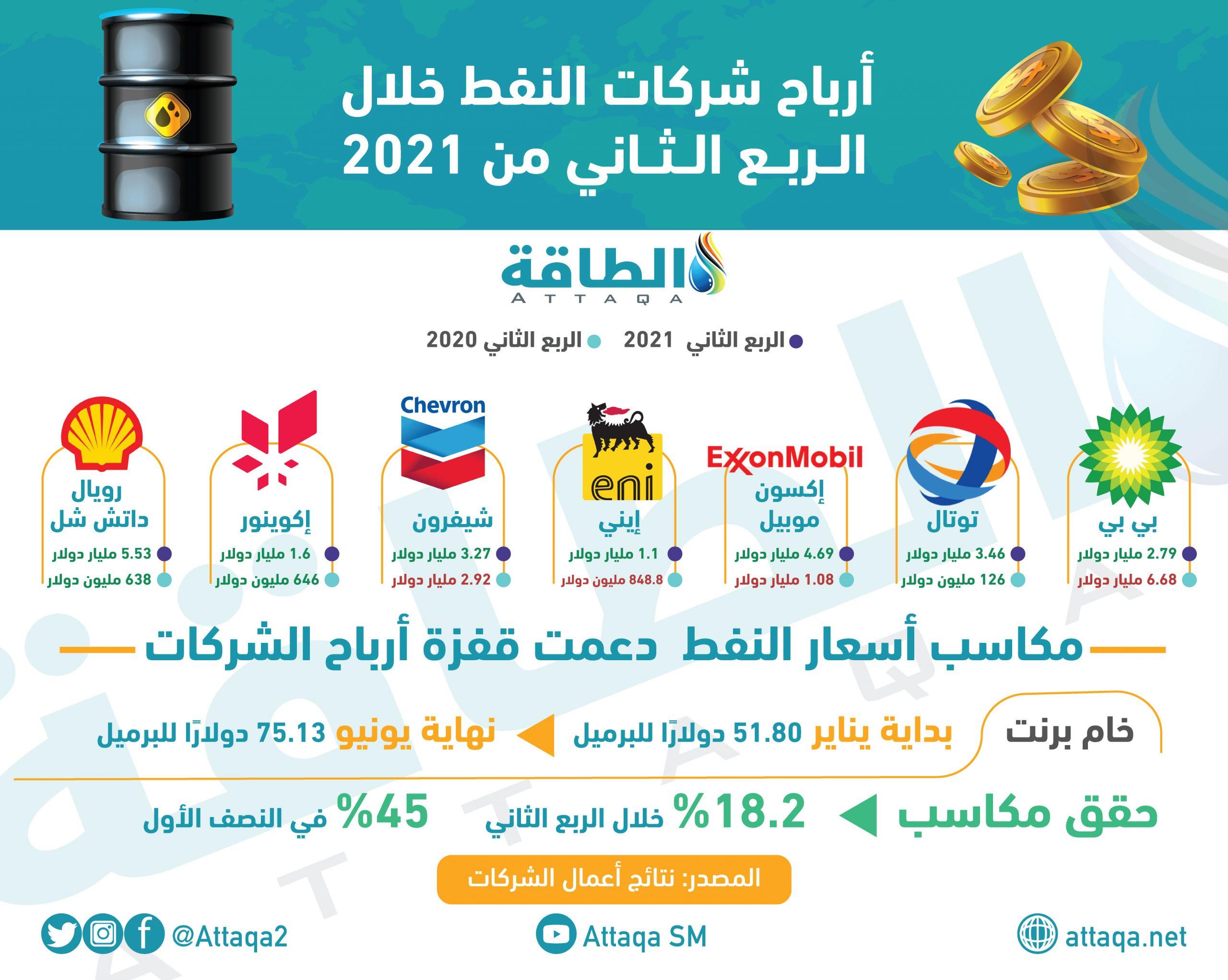 أرباح شركات النفط العالمية
