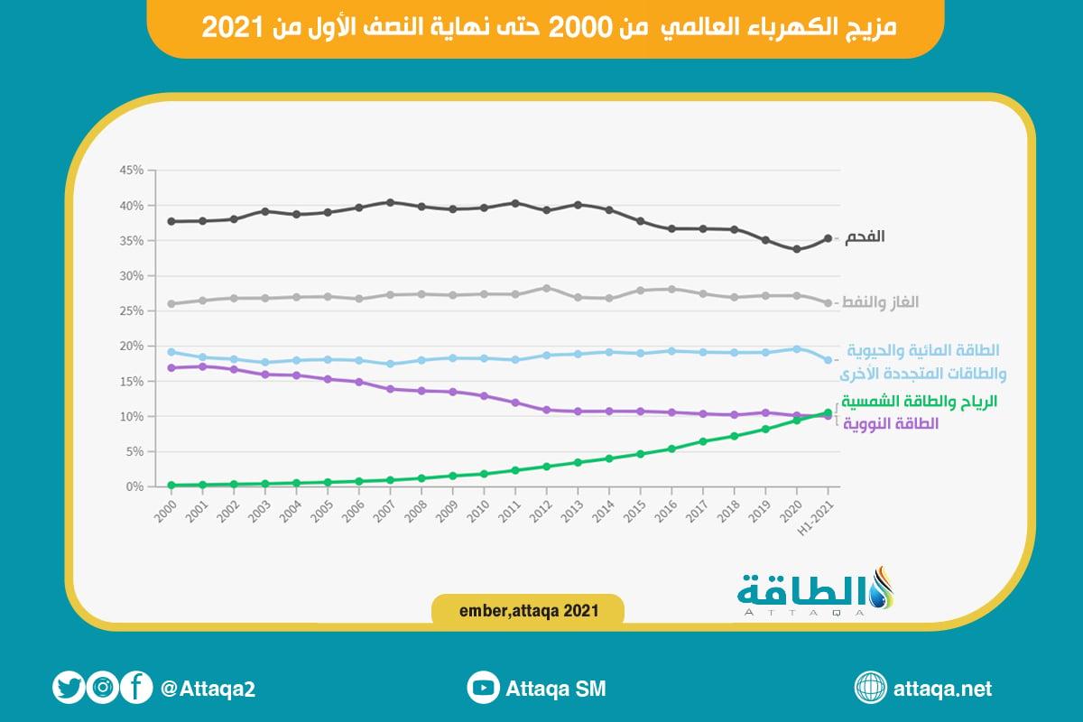 مزيح الطاقة العالمي من 2000 لنهاية النصف الأول من 2021