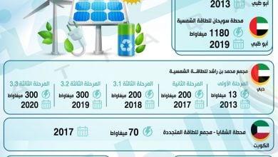 Photo of أبرز مشروعات الطاقة المتجددة في الخليج العربي (إنفوغرافيك)