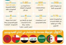 Photo of مشروعات الهيدروجين.. الدول العربية تتنافس على الوقود النظيف (إنفوغرافيك)
