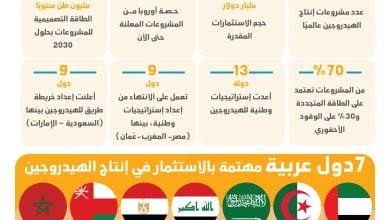 Photo of أوابك: 3 مراحل للإسراع ببناء اقتصاد الهيدروجين في الدول العربية