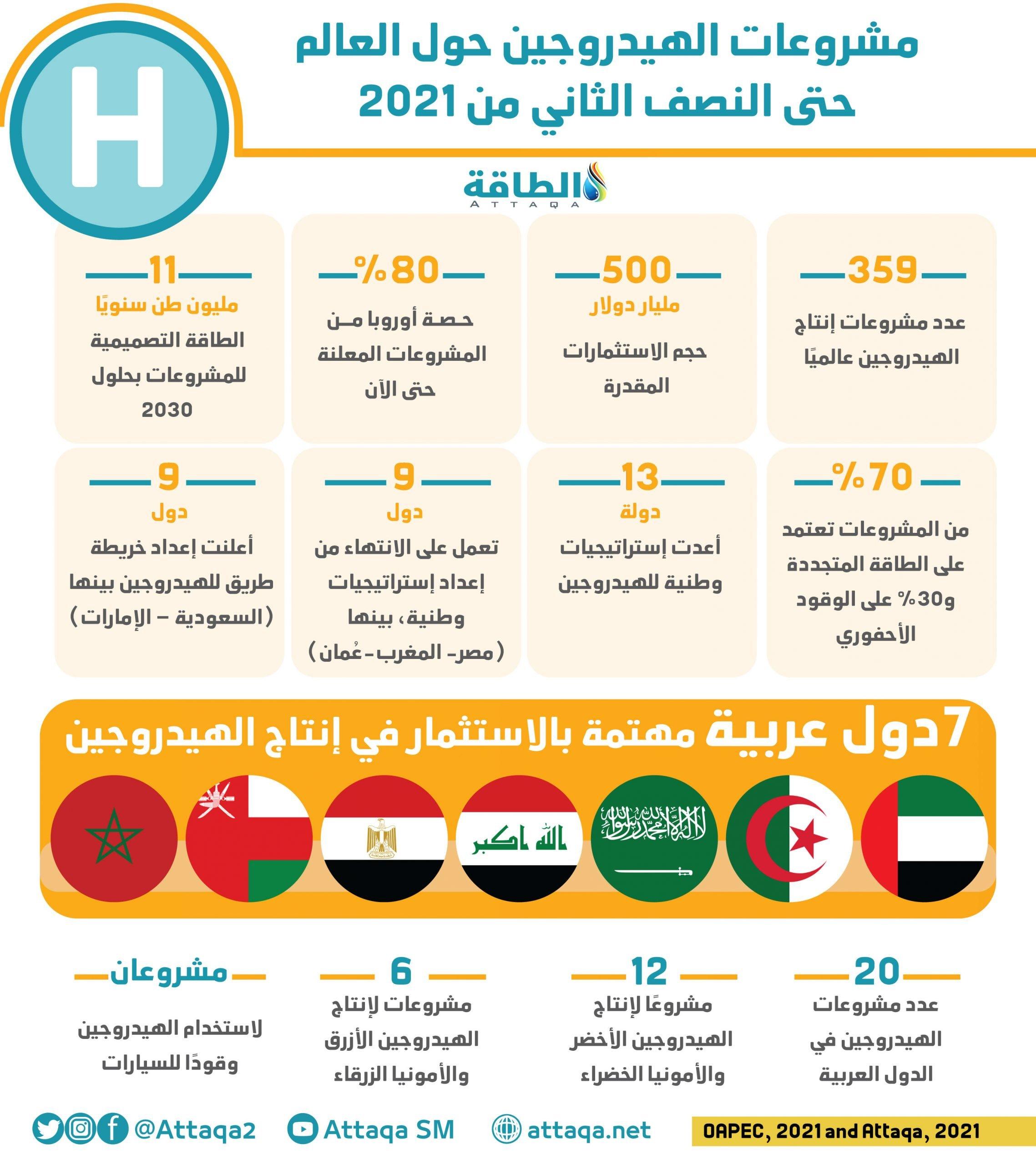 مشروعات الهيدروجين حول العالم - منظمة أوابك