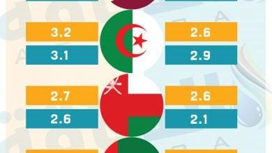 Photo of تطورات صادرات الغاز المسال العربية.. طفرة مصرية وقطرية (إنفوغرافيك)