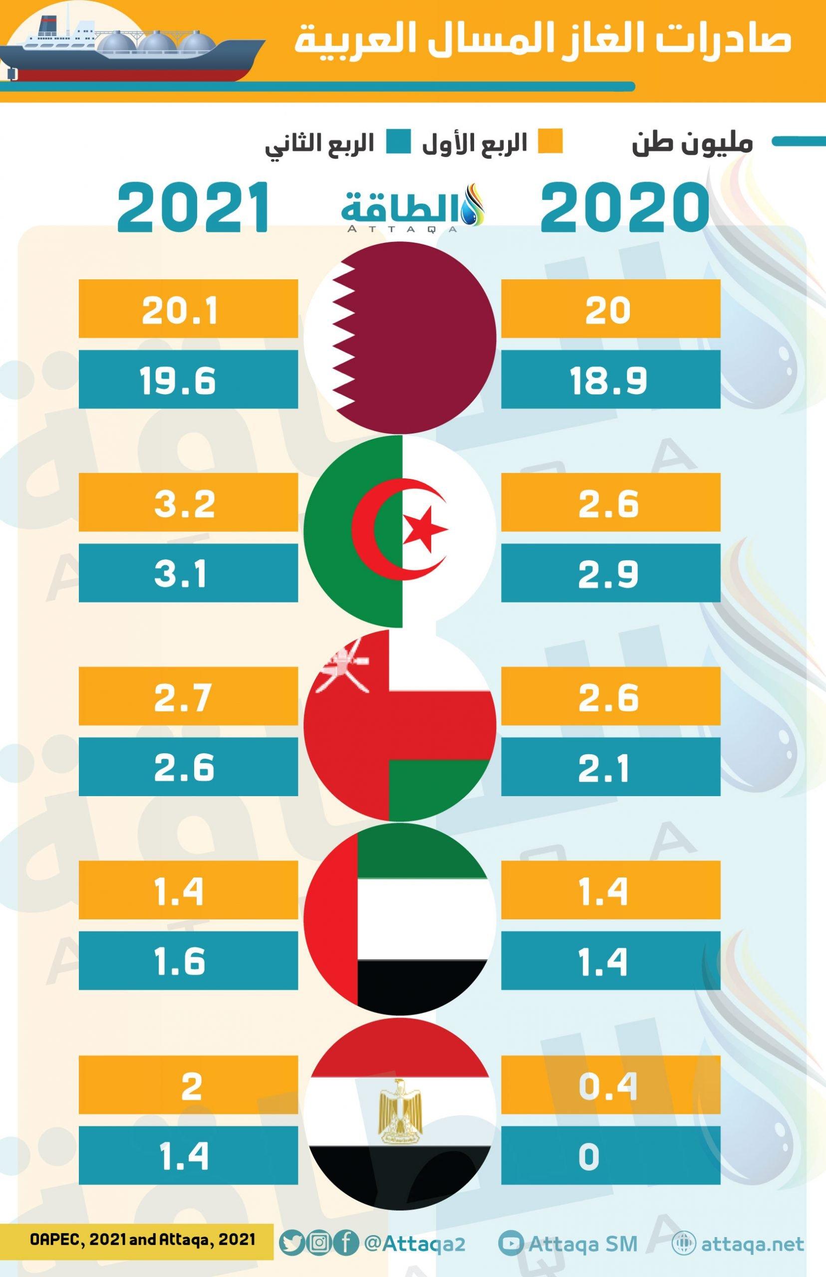 صادرات الغاز المسال العربية