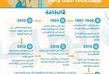 Photo of في ظل أزمة الوقود.. ماذا تعرف عن النفط والغاز في لبنان؟ (إنفوغرافيك)