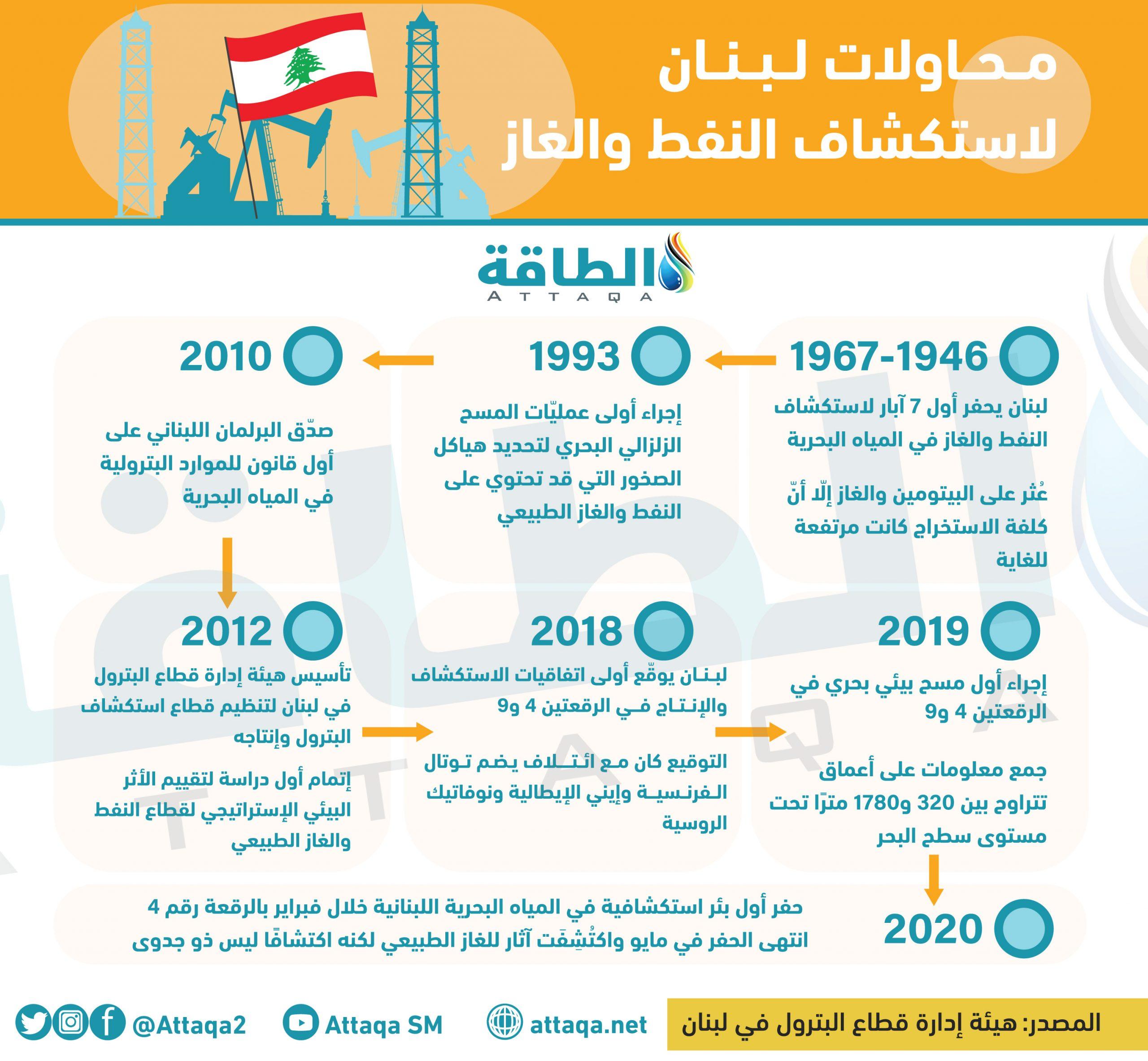 أزمة الوقود في لبنان - النفط والغاز