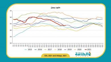 Photo of مخزونات النفط في الولايات المتحدة ترتفع بعكس التوقعات