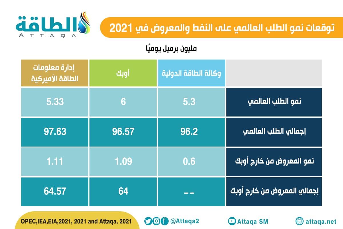 الطلب العالمي على النفط - المعروض - أغسطس 2021