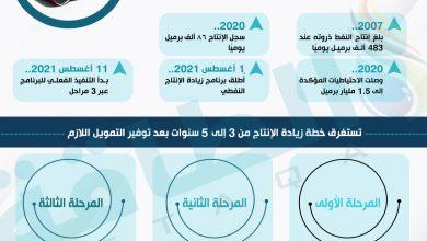 Photo of ماذا تعرف عن خطة السودان لزيادة إنتاج النفط؟ (إنفوغرافيك)