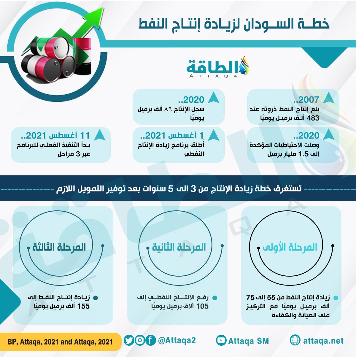 إنتاج النفط - السودان