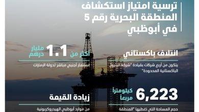 Photo of تحالف باكستاني يحصل على امتياز استكشاف النفط والغاز في أبوظبي