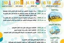 Photo of لمحات عن رحلة موريتانيا في الطاقة والمعادن (إنفوغرافيك)