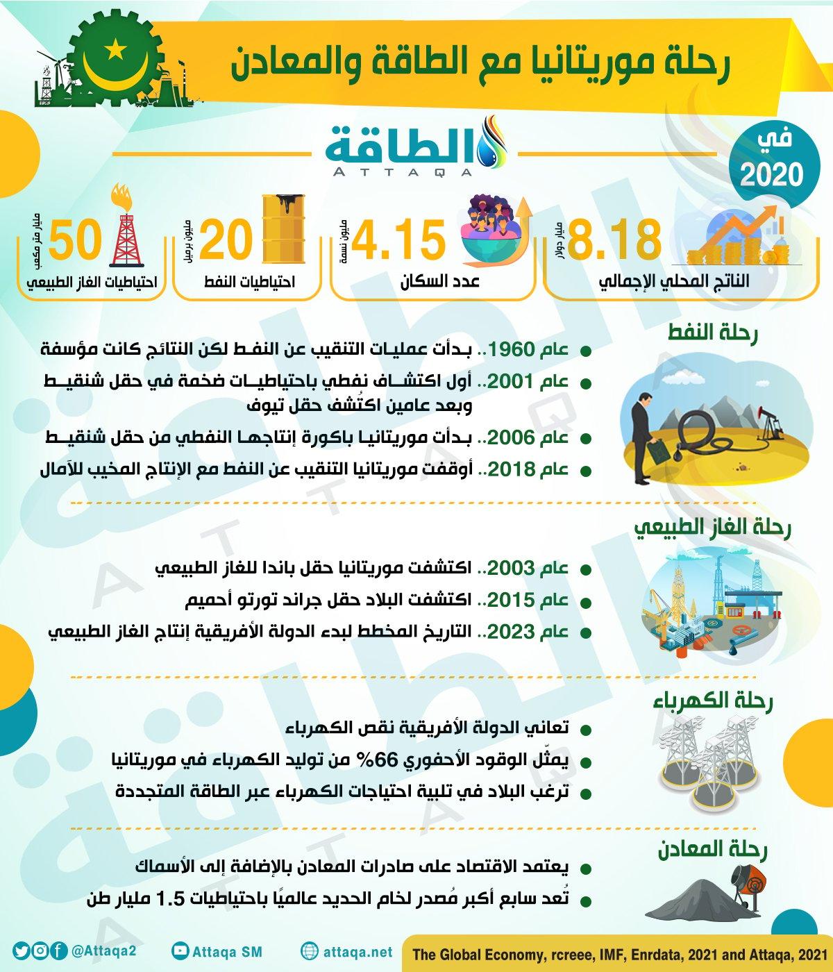 الطاقة - موريتانيا