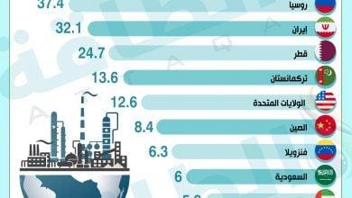 Photo of الغاز الطبيعي.. هل تعرف أكبر 10 دول امتلاكًا للاحتياطيات؟ (إنفوغرافيك)