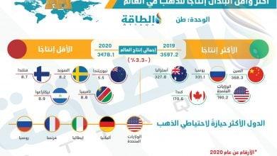Photo of ترتيب الدول المنتجة للذهب.. تعرف على الأكثر والأقل عالميًا (إنفوغرافيك)