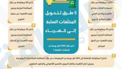 Photo of من مشكلة إلى فرص استثمارية.. النفايات في مصر تجذب الشركات العالمية
