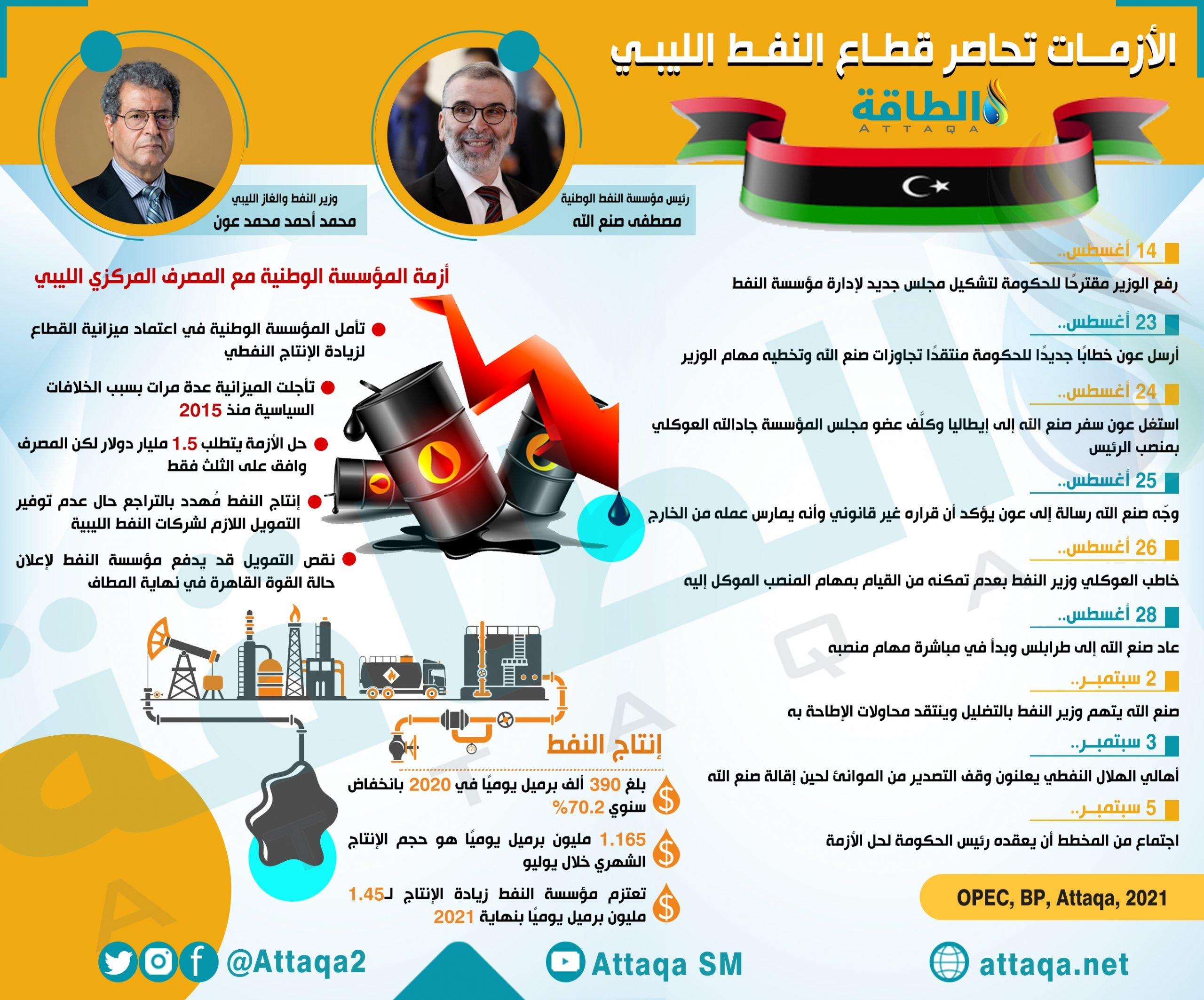 ليبيا- قطاع النفط الليبي - أزمة القيادة
