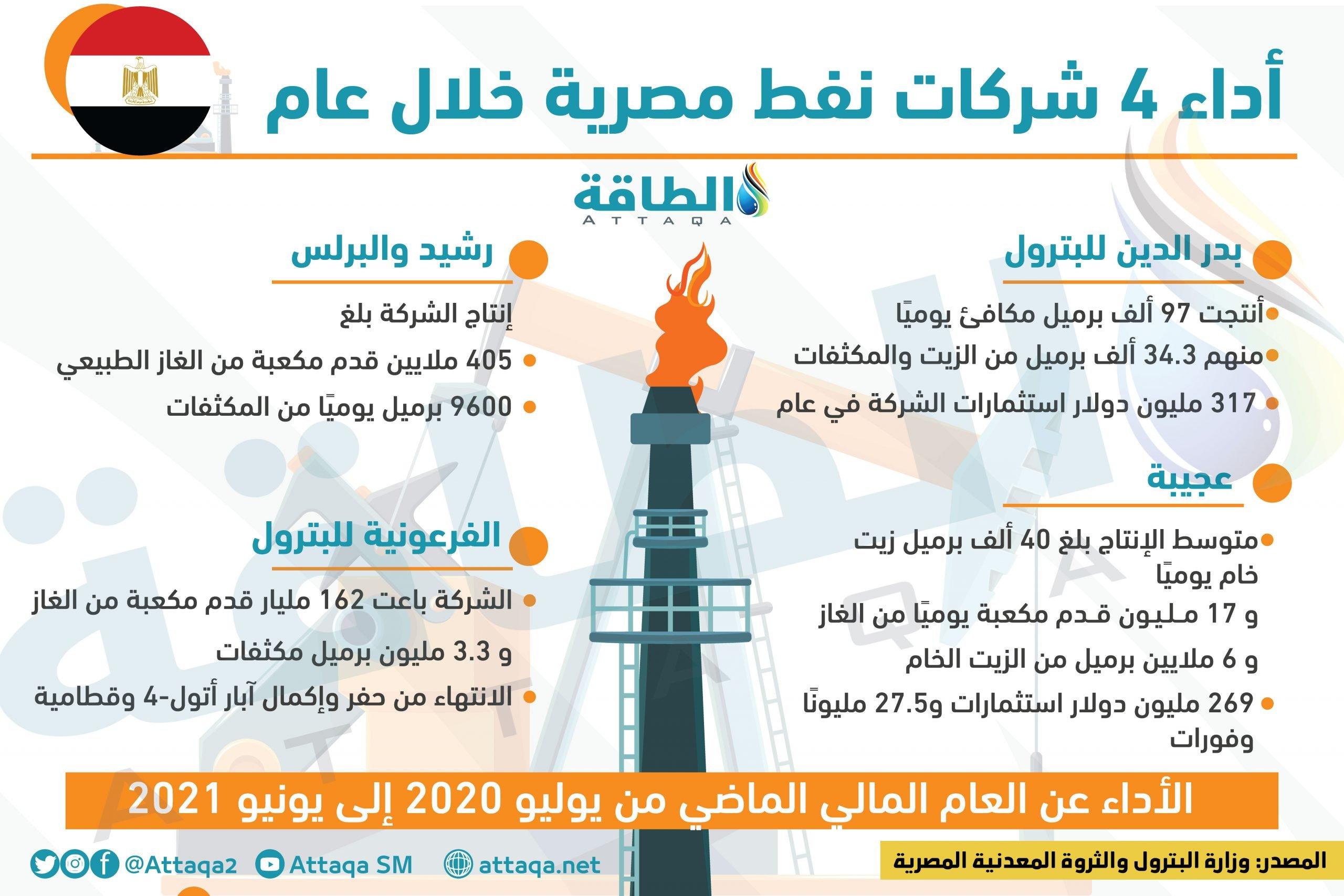شركات نفط - مصر