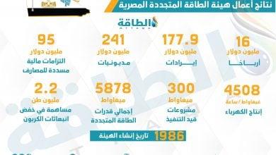 Photo of هيئة الطاقة المتجددة المصرية تحقق أرباحًا لأول مرة منذ 35 عامًا (إنفوغرافيك)
