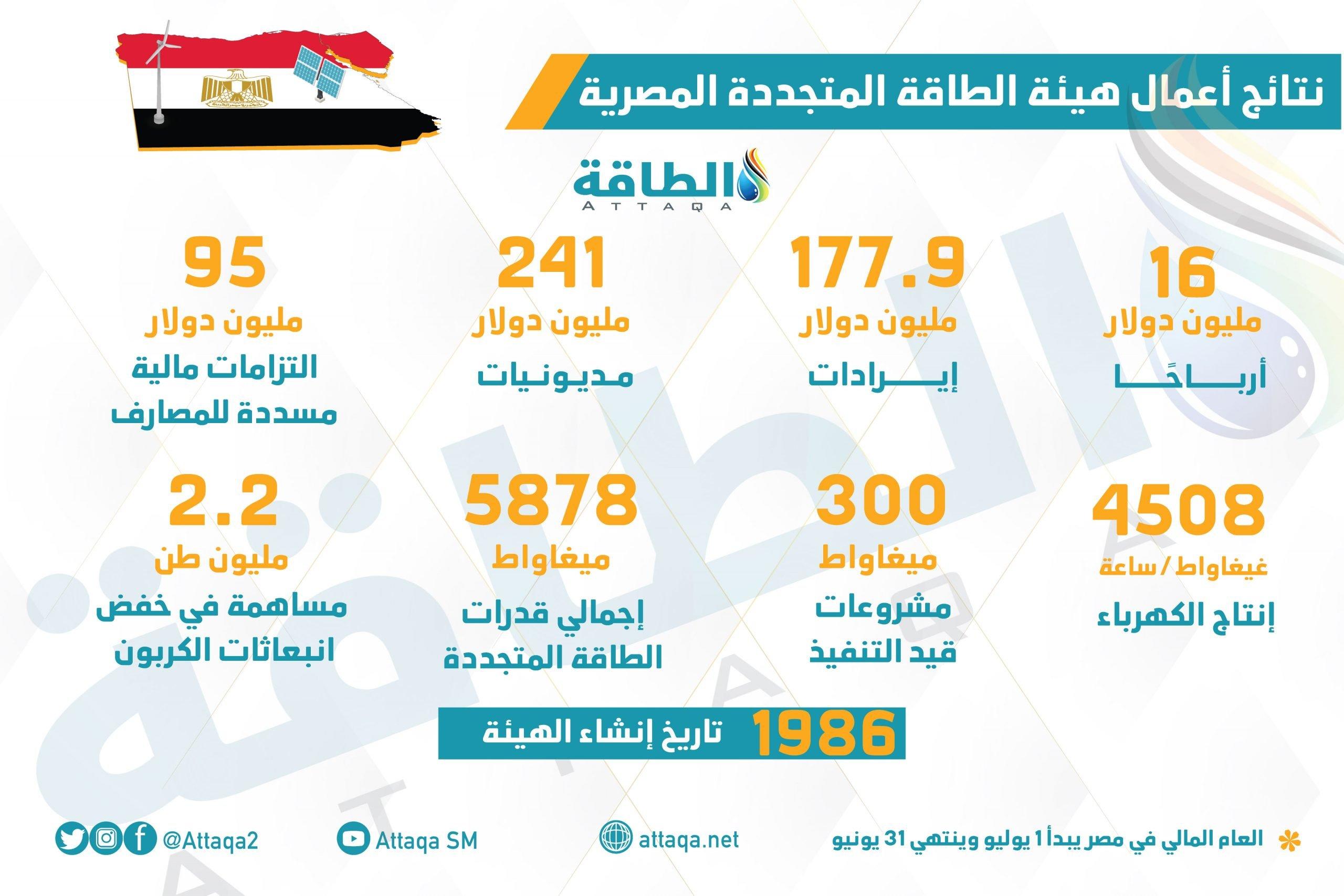 هيئة الطاقة المتجددة المصرية