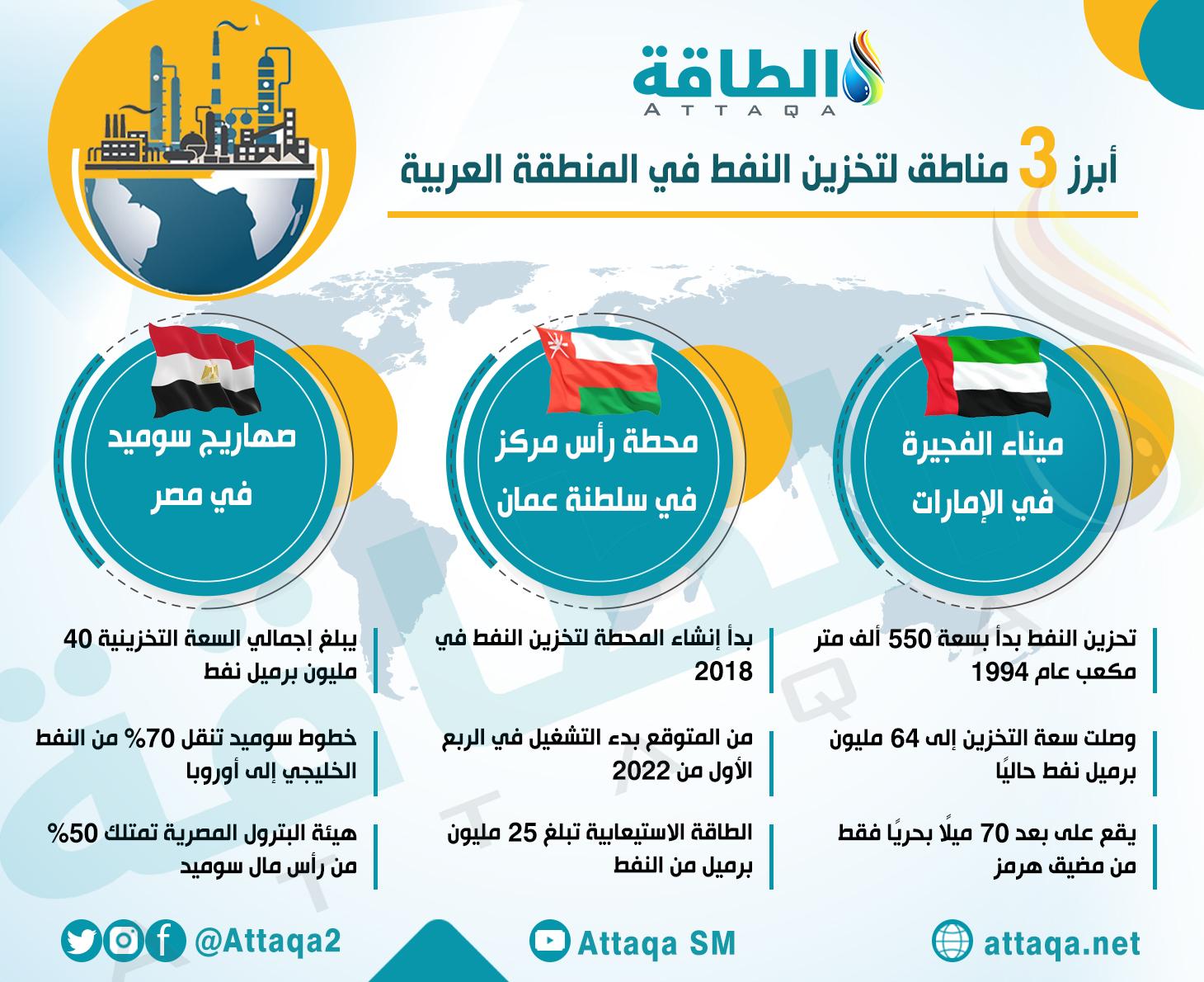 تخزين النفط في المنطقة العربية