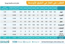 Photo of السعودية تقود انتعاش الطلب على الغاز في الشرق الأوسط