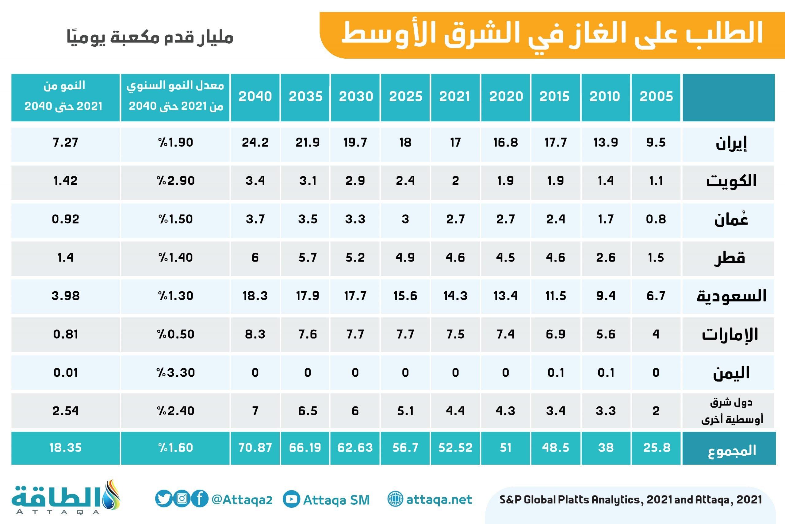 جدول يبين الطلب على الغاز في دول الشرق الأوسط