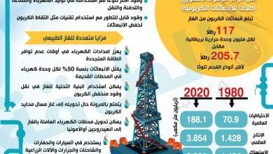 Photo of لماذا التركيز على الغاز الطبيعي في سياسات الحياد الكربوني؟ (إنفوغرافيك)
