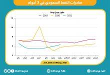 Photo of اليوم الوطني السعودي 91.. رحلة صادرات النفط في آخر 3 سنوات (إنفوغرافيك)