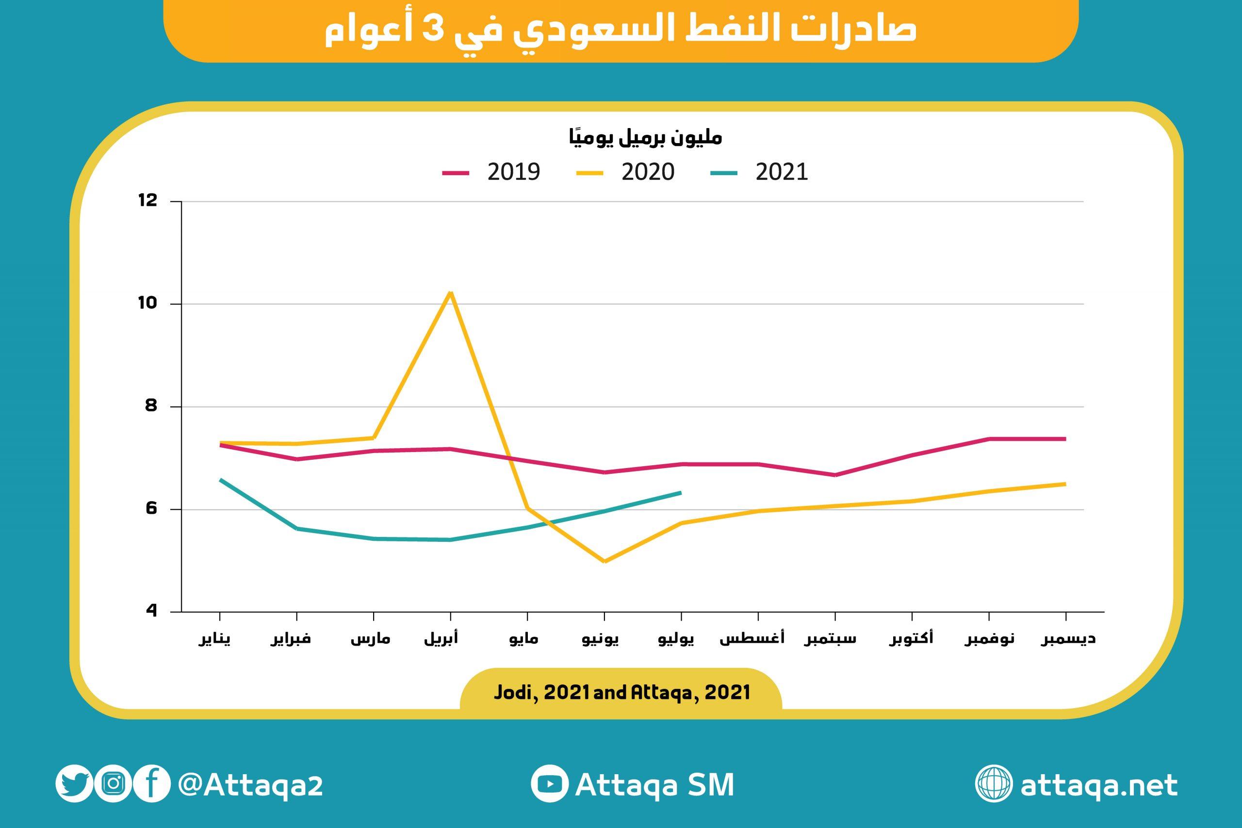 اليوم الوطني السعودي 2021 - صادرات النفط - السعودية