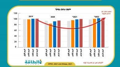 Photo of أوبك: الطلب العالمي على النفط قد يتجاوز 102 مليون برميل في 2022