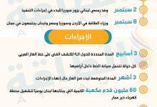 Photo of هل يصل الغاز المصري إلى لبنان قبل الشتاء؟ (إنفوغرافيك)