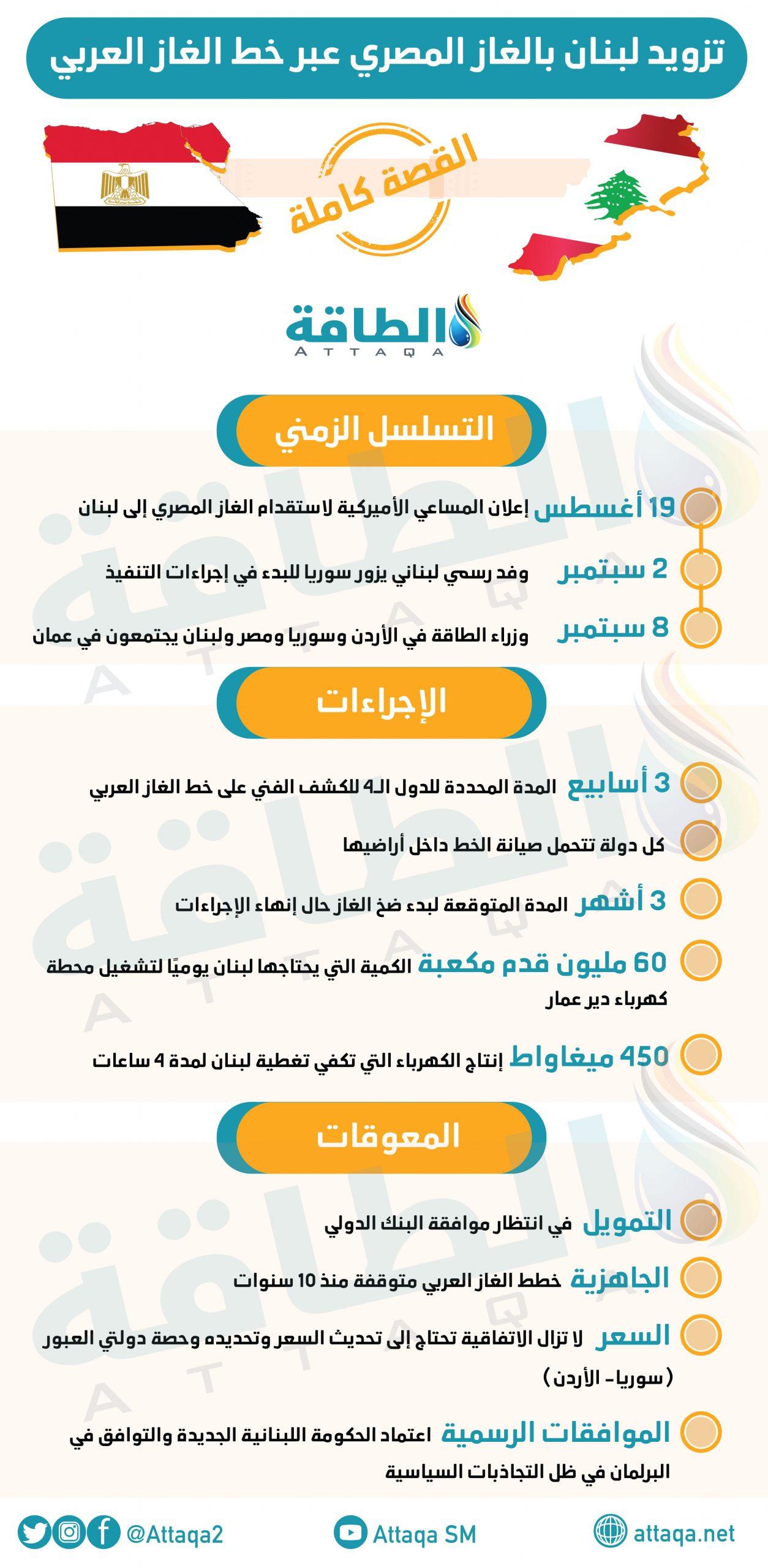الغاز المصري - خط الغاز العربي