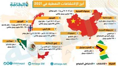 Photo of ماذا تعرف عن الاكتشافات النفطية في 2021؟ (إنفوغرافيك)