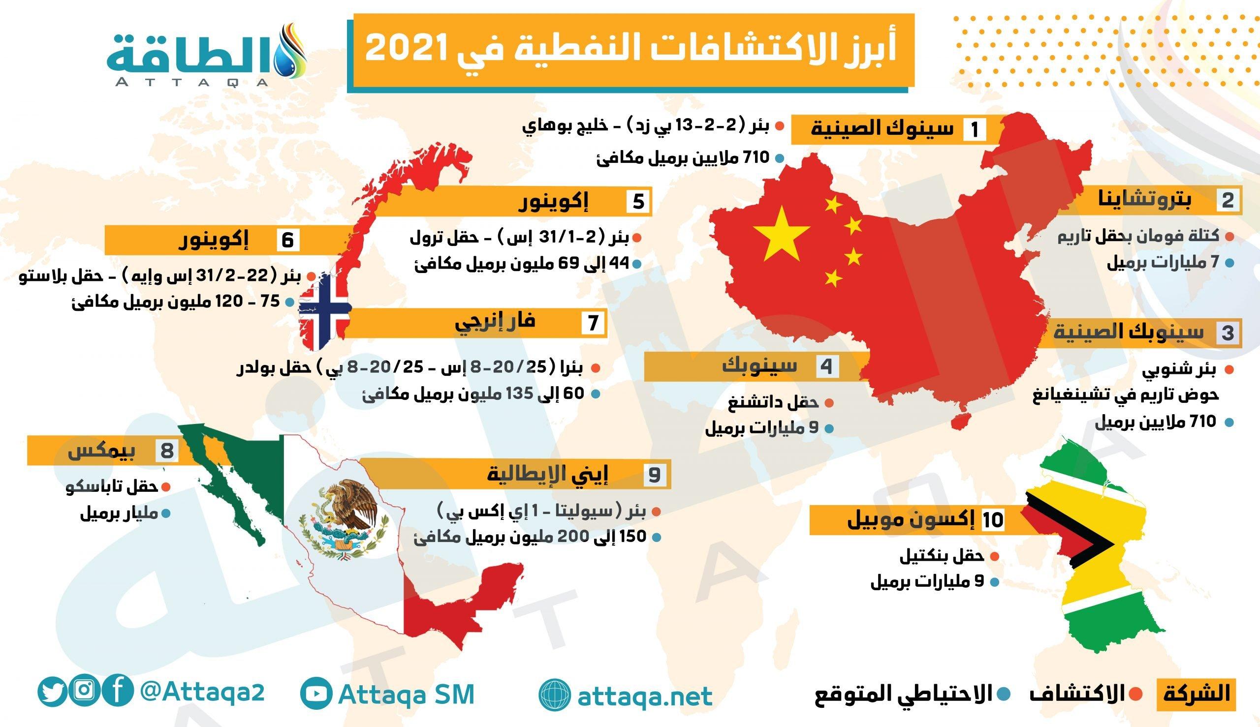 الاكتشافات النفطية في 2021
