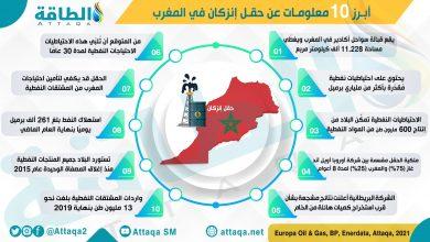Photo of حقل إنزكان.. هل يجعل المغرب من الدول المنتجة للنفط؟ (إنفوغرافيك)