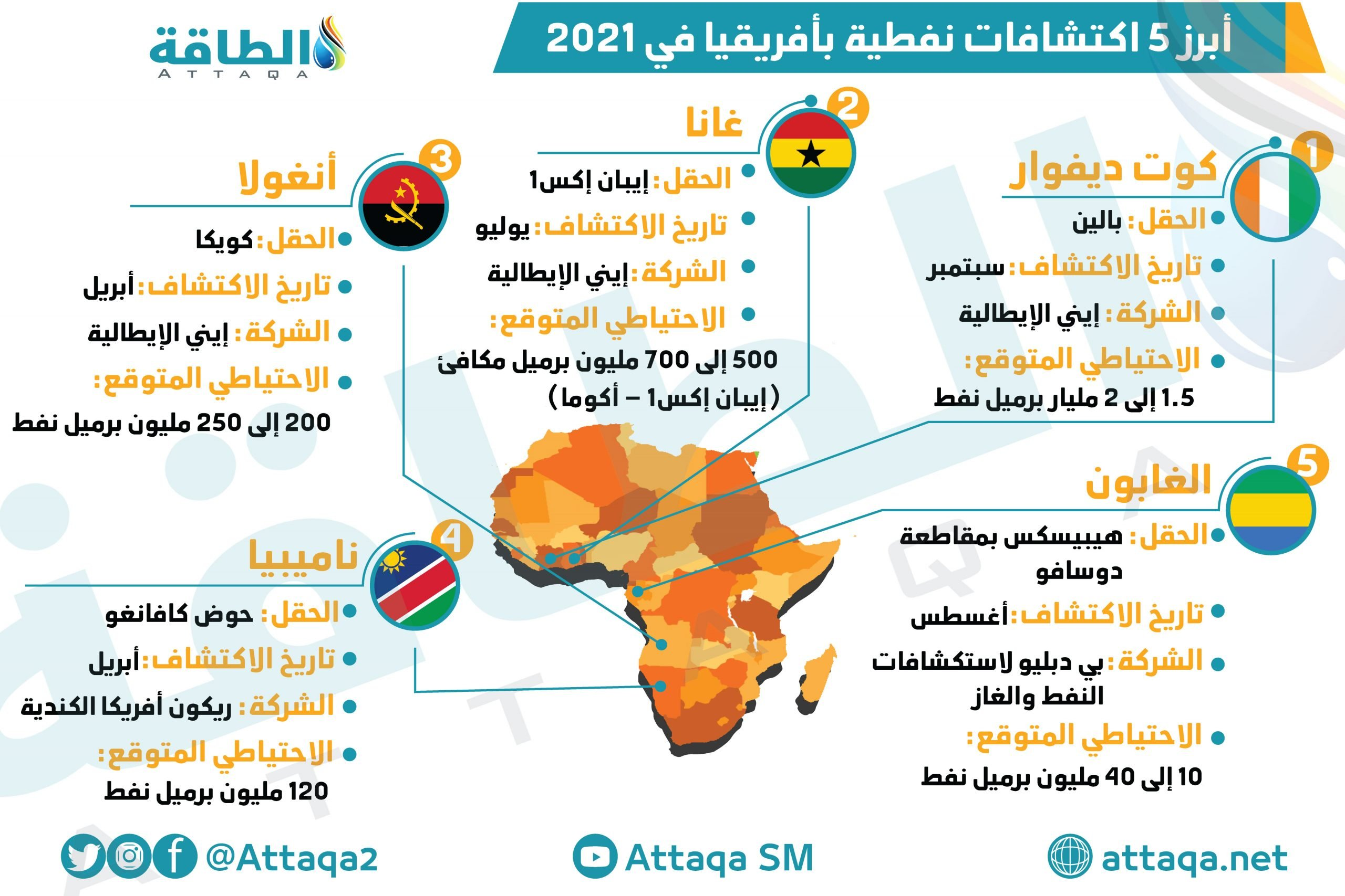 اكتشافات نفطية في أفريقيا