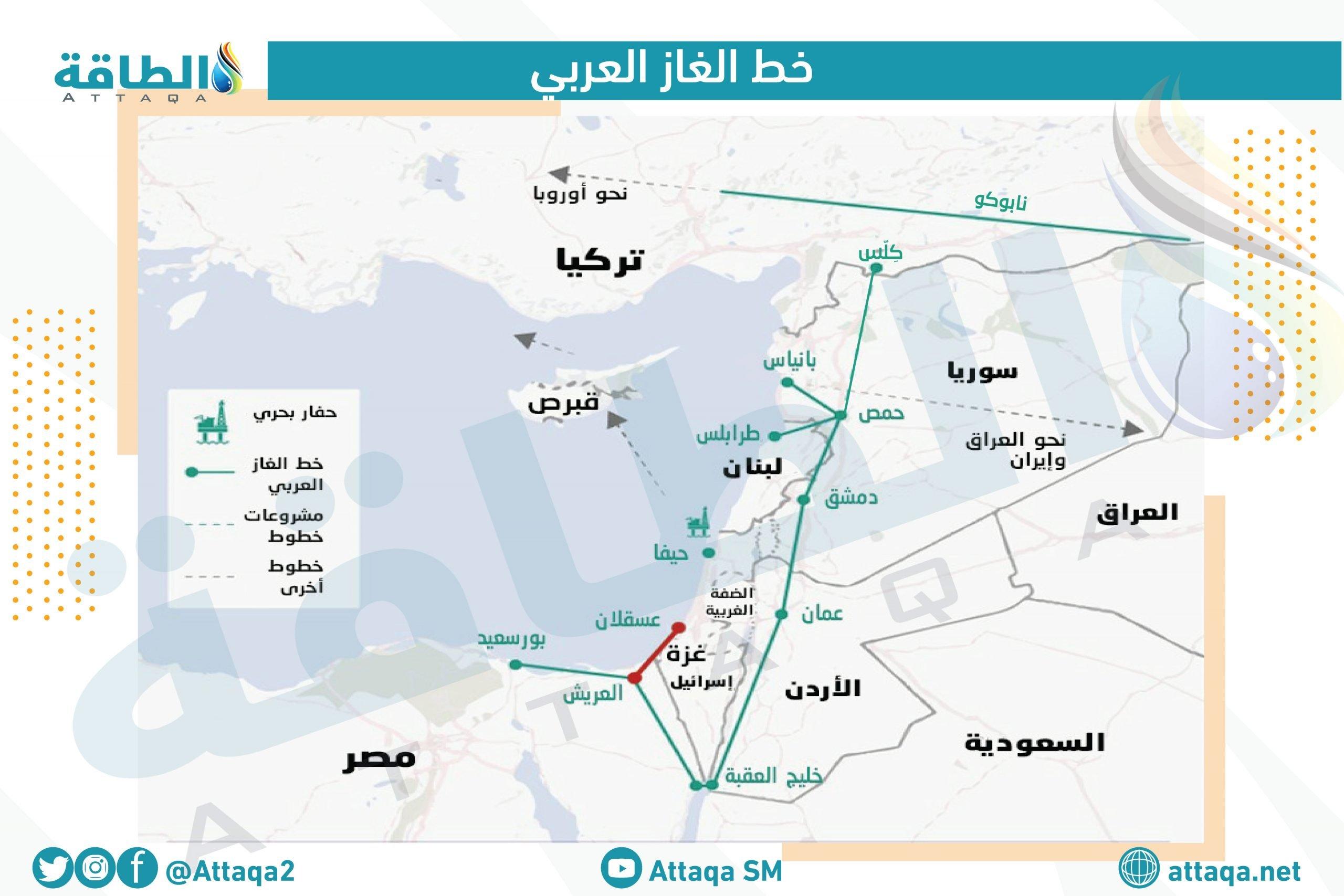الغاز المصري - خريطة خط الغاز العربي