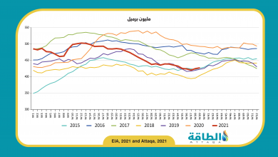Photo of ارتفاع مخزونات النفط في الولايات المتحدة بأكثر من التوقعات